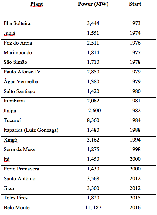 Table 5 – Chronology of larger capacity hydro-power stations in Brazil