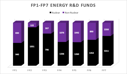 "Figure 1. FP1-FP7 Energy R&D Funds (in EUR million). Adapted from: Vilma Radvilaite, ""EU budget 2014–2020 deal: opportunities for wind energy"", European Wind Energy Association, 2013, 3."