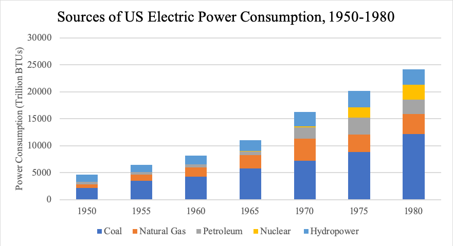 "Figure 1: Primary Sources of US Electric Power Consumption, 1950-1980. Adapted from Energy Information Administration, ""Electric Power Sector Energy Consumption,"" Monthly Energy Review, January 2019. Accessed January 29, 2019."