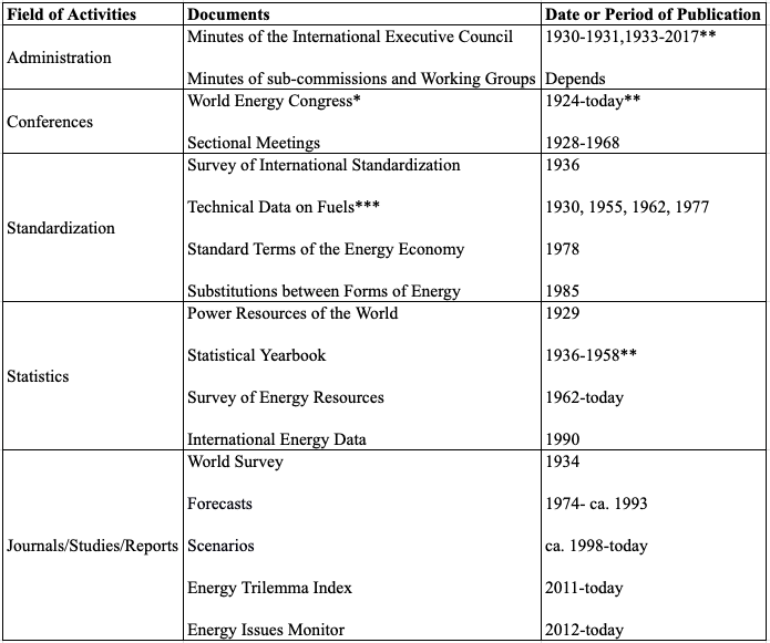 Table 1: The main activities of the WEC's central office, excluding publishing activities by National Committees. *under various names: World Power Conference, World Energy Conference, World Energy Congress **excluding 1939-1945 ***published by the British National Committee of the World Power Conference