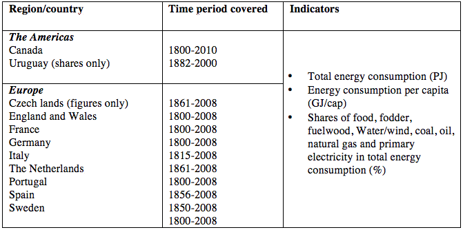 Table 4 - Data Overview: National Energy Accounts