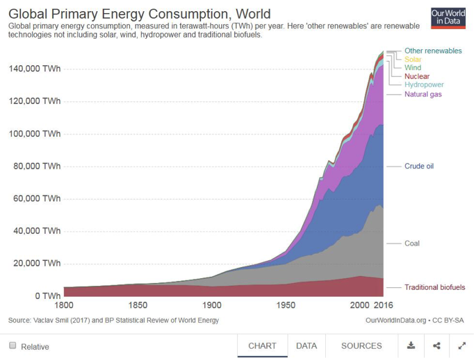 Figure 1. Global primary energy consumption in absolute terms since 1800. Free of copyright restrictions (Creative Commons).