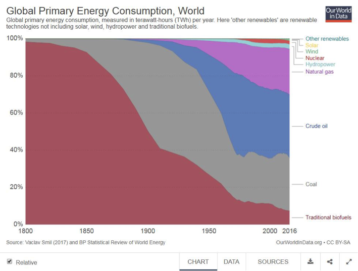 Global primary energy consumption in relative terms since 1800. Free of copyright restrictions (Creative Commons).