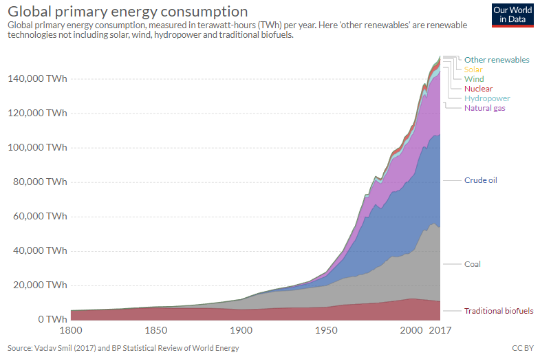 Figure 1: Global energy consumption. Source: Ritchie and Roser, 2018