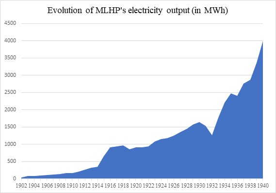 Figure 5: Evolution of MLHP's electricity output measured in MWh. Sources: A Statistical Analysis of Montreal Light, Heat & Power Consolidated for years 1902-1930, Cedar Rapids - Alcoa Contracts and Correspondence for years 1931-1940