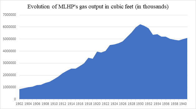 Figure 6: Evolution of MLHP's gas output in thousands. Sources: A Statistical Analysis of Montreal Light, Heat & Power Consolidated for years 1902-1930, Entre-Nous 1938 for years 1933 and 1937, A Record of Expansion and Improvement 1925-1943 for years 1931-1932, 1934-1936, and 1938-1941