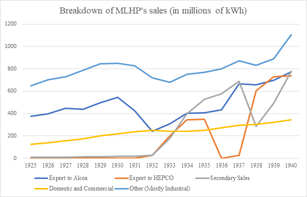 Figure 7: Breakdown of MLHP's sales in millions of kWh, 1925-1940. Secondary sales correspond to surplus electrical energy sold under certain conditions when available. Source: Cedar Rapids - Alcoa Contracts and Correspondence.