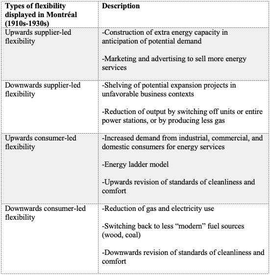 Figure 8 : Typology of energy flexibility in Montréal, 1910-1930s