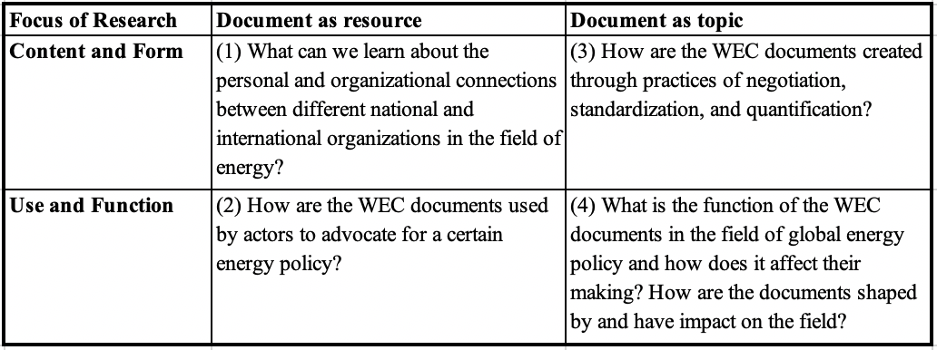 "Table 2: Systematization of research questions that can be pursued on the basis of WEC material, based on the distinctions developed in Lindsay Prior, ""Repositioning Documents in Social Research"", Sociology, vol. 42, n°5, 2008."
