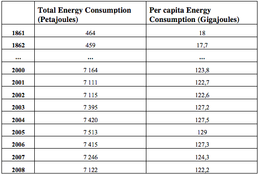 Table 5 - Structure of data tables: Global Energy Project's National Energy Accounts (example Italy) a) Per capita energy consumption and total consumption in Italy